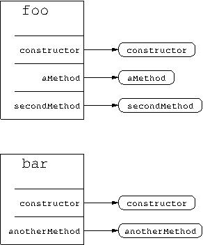 Basic object diagram